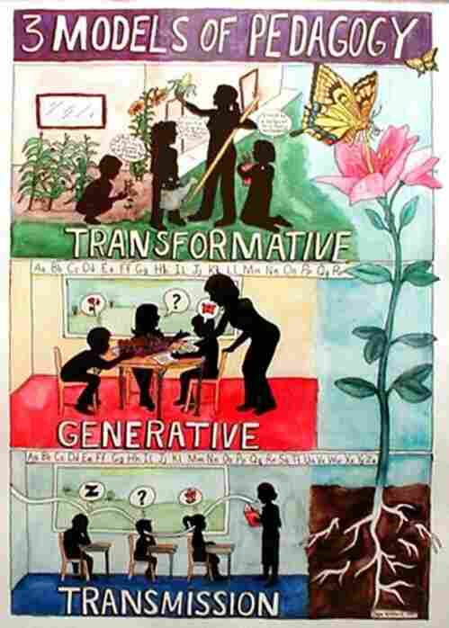 An illustration of the 3 models of pedagogy which are transmission, generative and transformative.