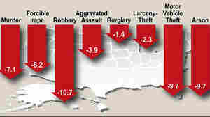 From the FBI's 'Preliminary Semiannual Uniform Crime Report'.