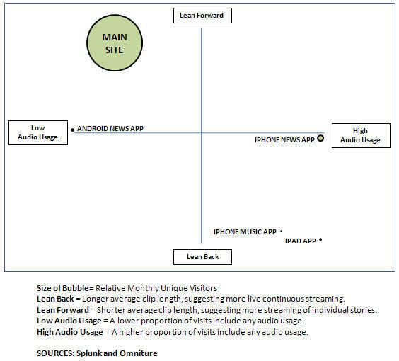 Audio Usage Across Platforms
