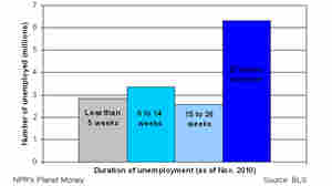 BLS Changes Survey To Record Longer Periods Of Unemployment