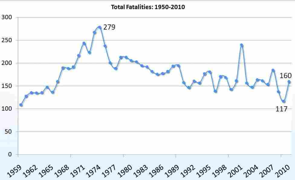 The number of U.S. law enforcement officers killed in the line of duty, by year.