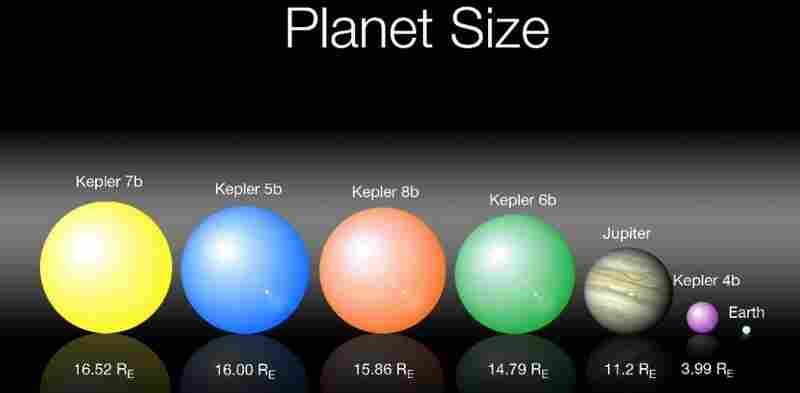 The first five exoplanets detected by Kepler compared with Earth and Jupiter, which is our solar system's largest planet. The number below each planet indicates how many times larger its radius is relative to that of Earth.