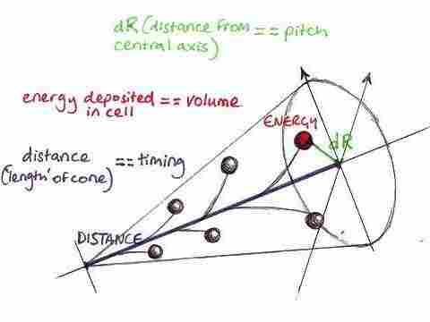 Diagram of Higgs Jet Sound