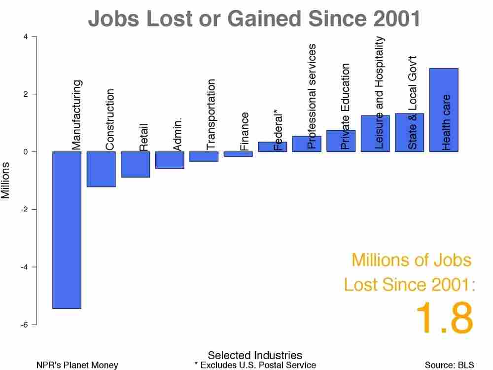 A decade of jobs in America
