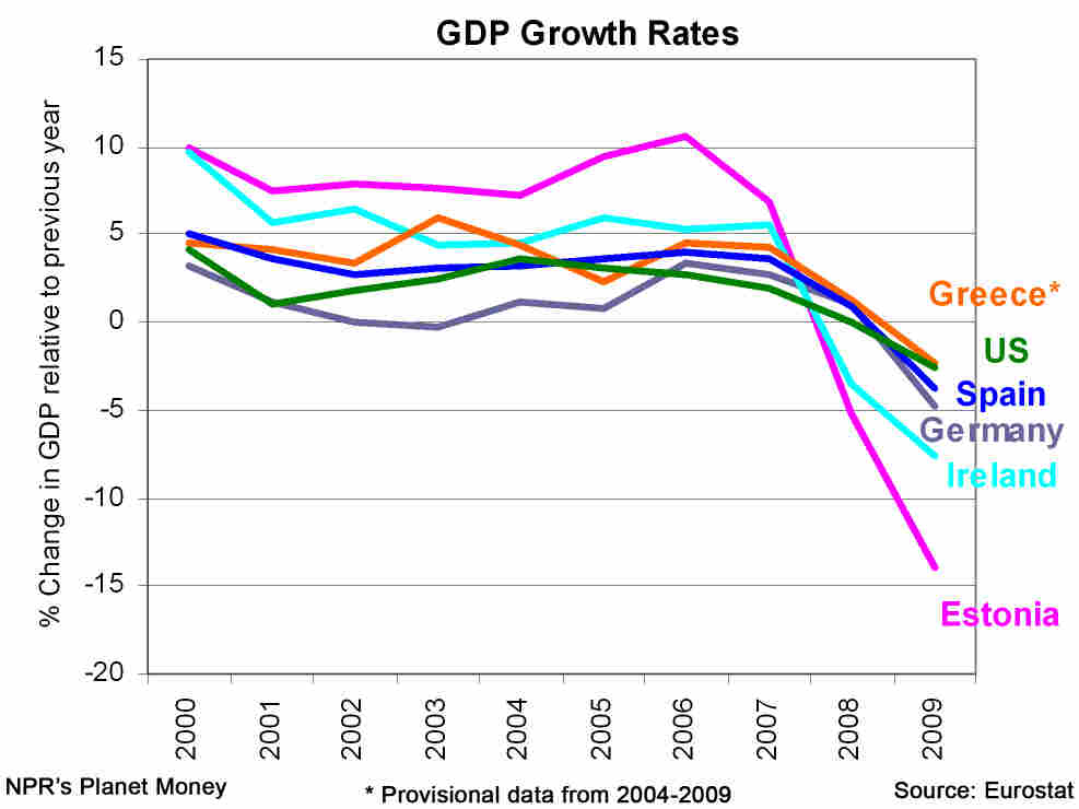 Graph of economic growth rates