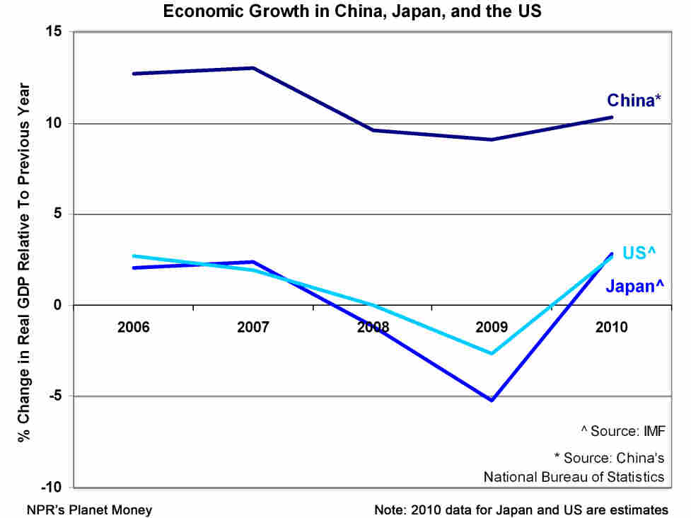 Graph comparing economic growth rates in China, Japan, and the US