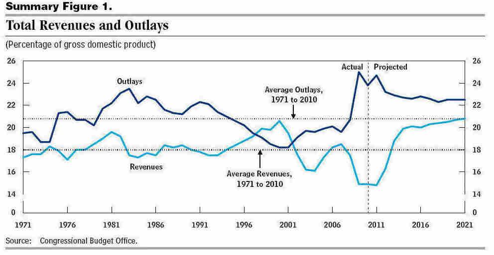 CBO revenue outlay chart 1/26/2011 report.