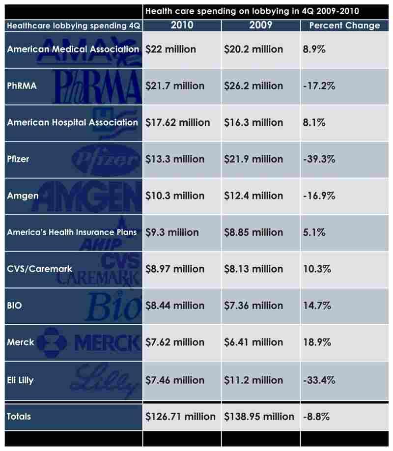 Health care spending on lobbying in Fourth Quarter 2009-2010.