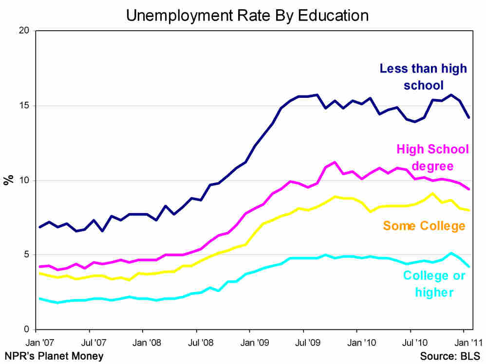 Unemployment rate by education attainment