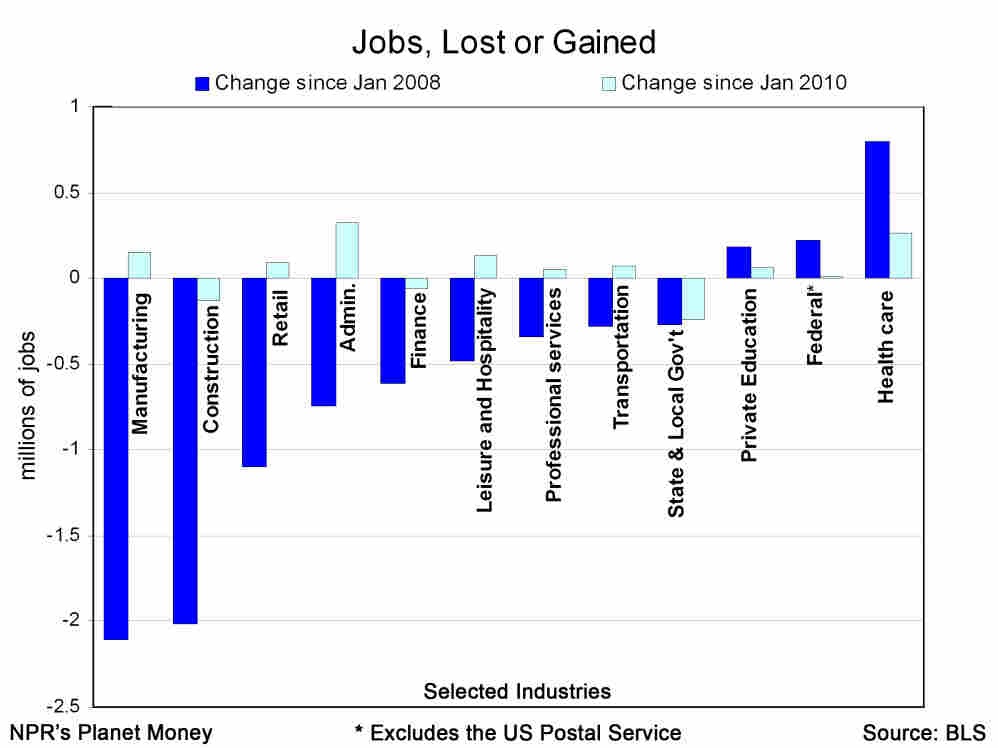 Jobs, lost and gained, in selected industries