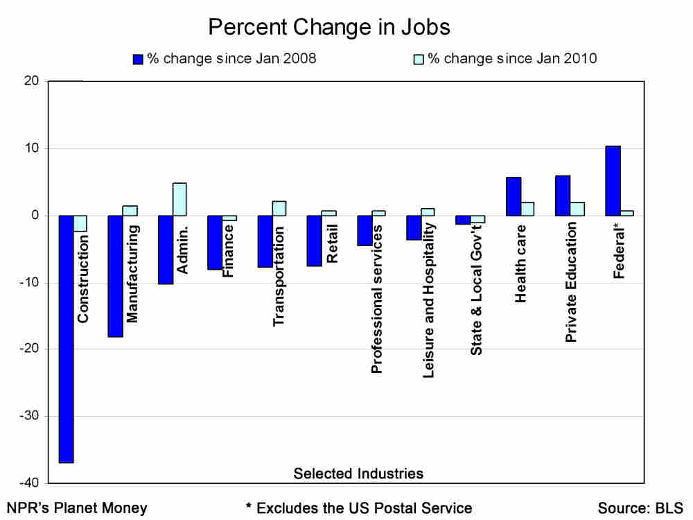 Percent change in jobs in selected industries