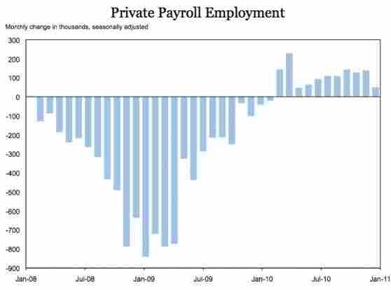 Feb. 4, 2011 payrolls chart.