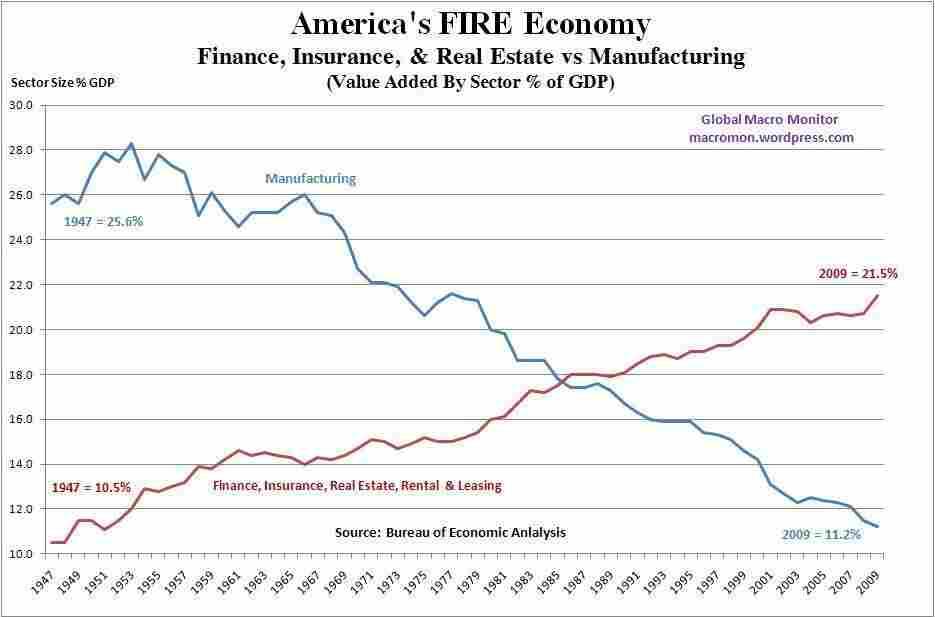 America's FIRE economy