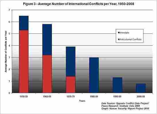A chart showing the number of international conflicts.