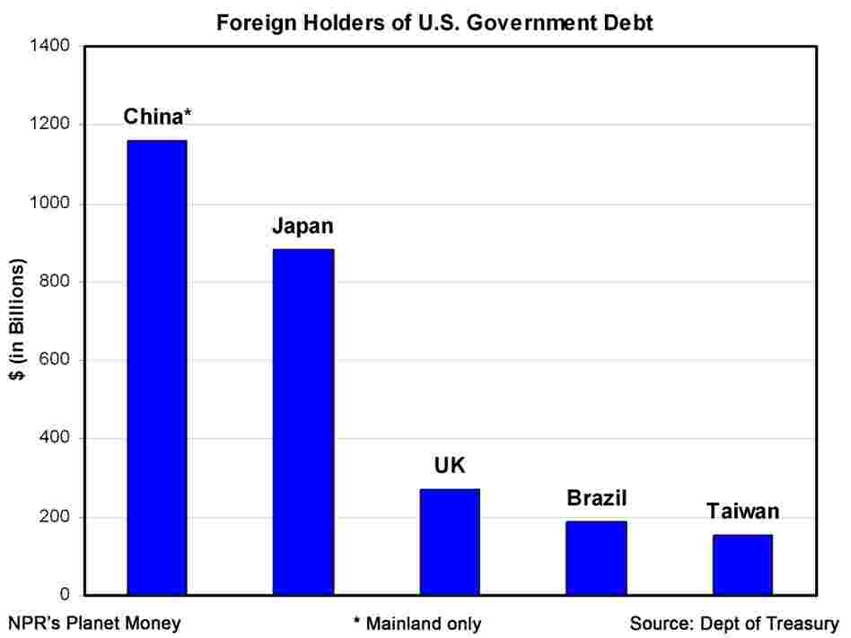 Foreign holders of U.S. government debt.