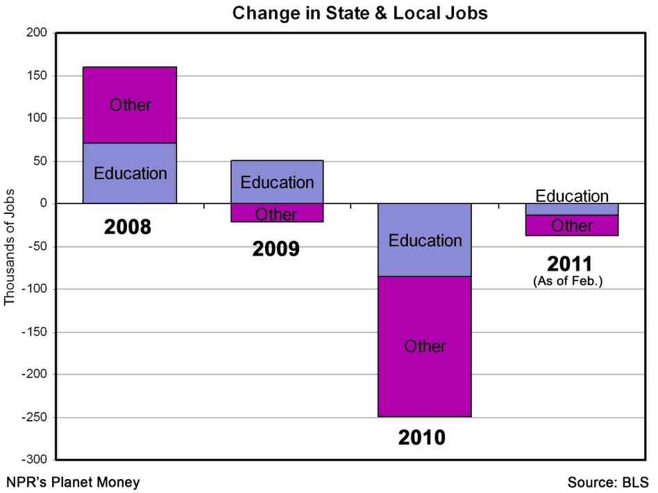 State and local jobs