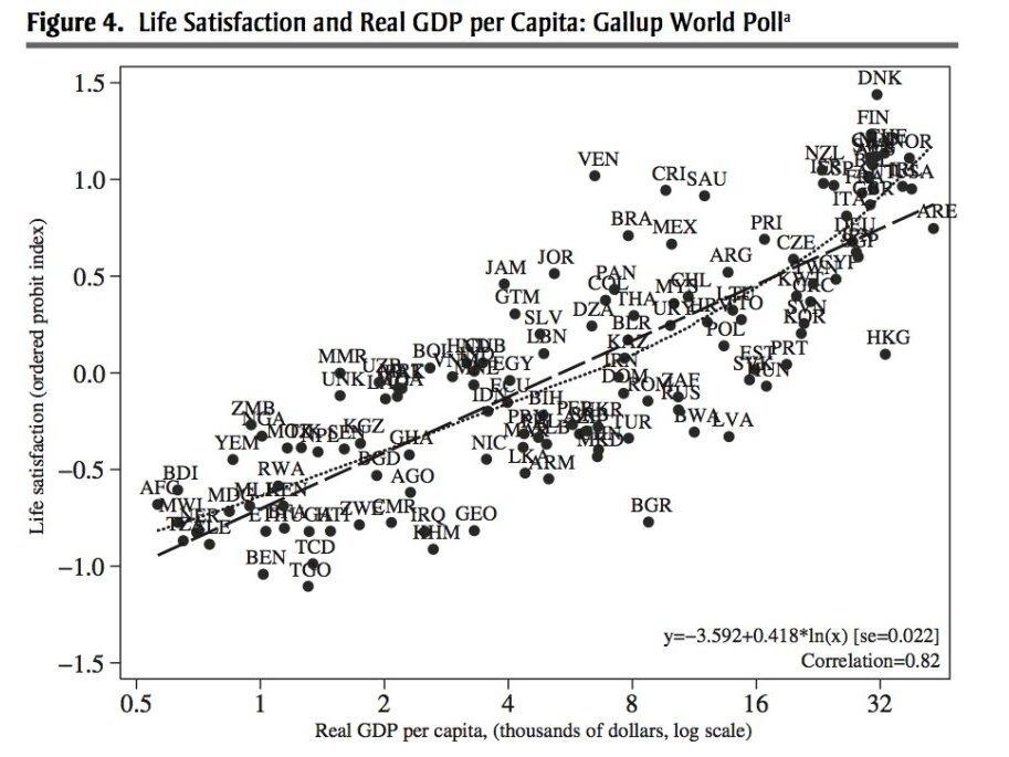 Does Economic Growth Make Us Happy?