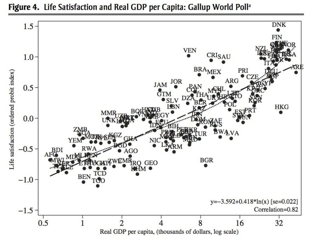 Life Satisfaction and Real GDP per Capita: Gallup World Polll Data.