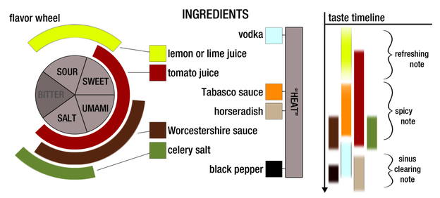 A visualization of the flavors in a typical bloody mary