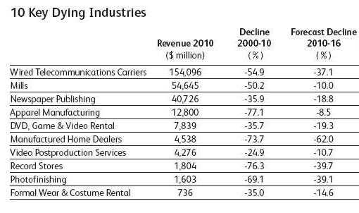 Dying industries