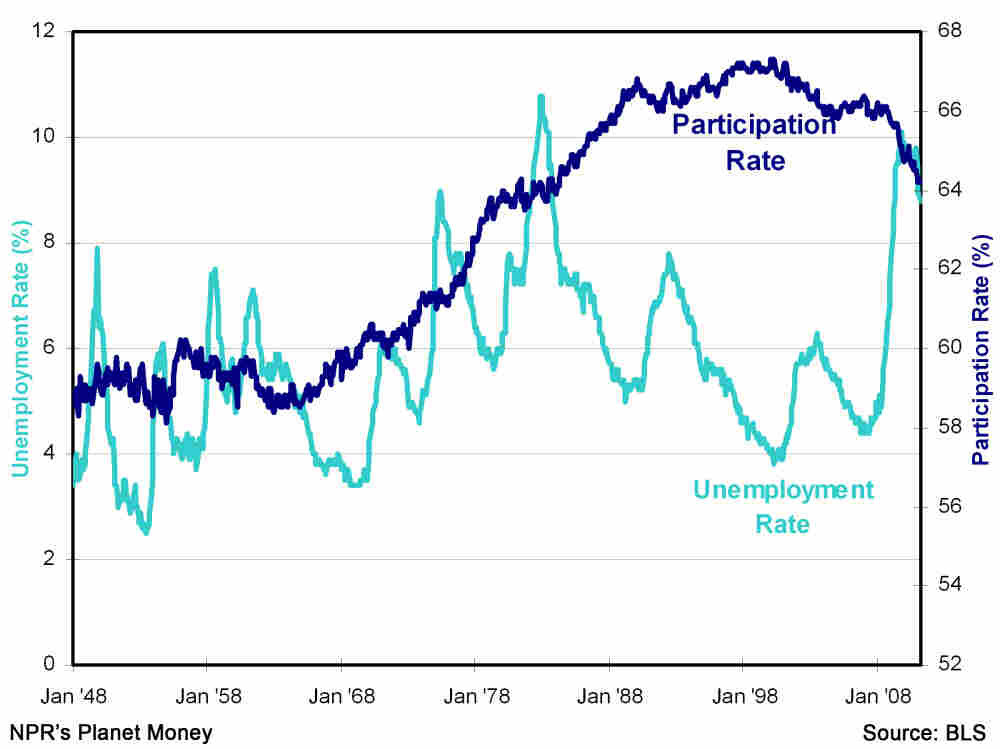Participation and unemployment rates since 1948