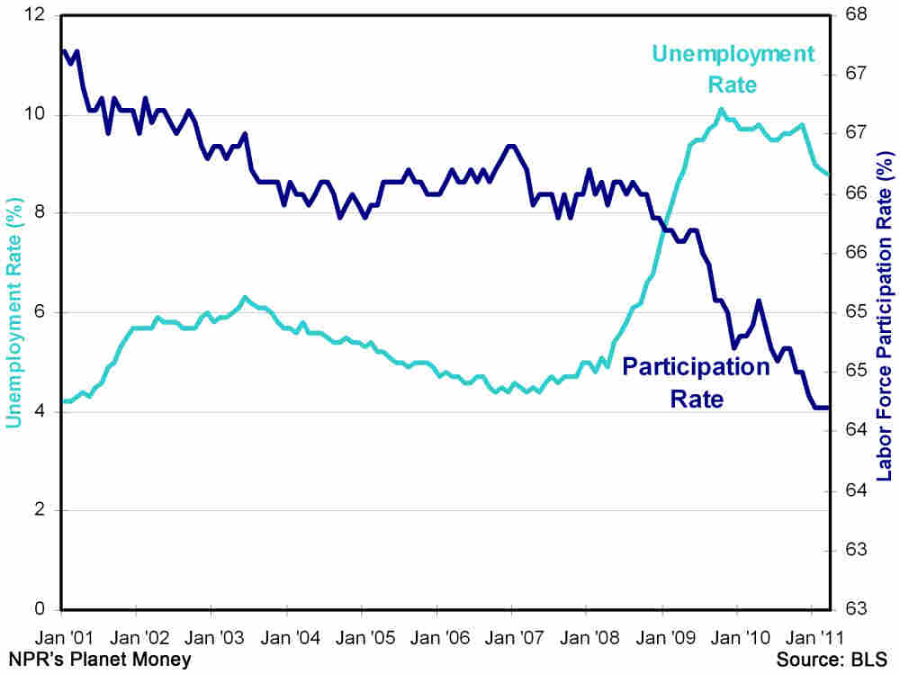 Participation and unemployment rates since 2001
