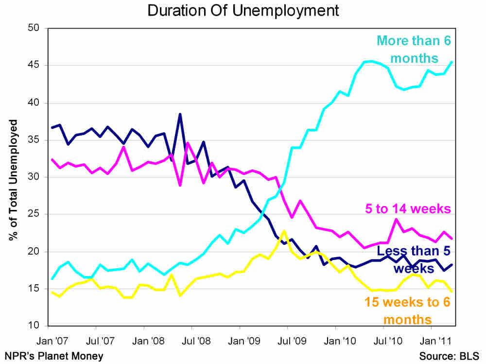 Unemployment rates by duration