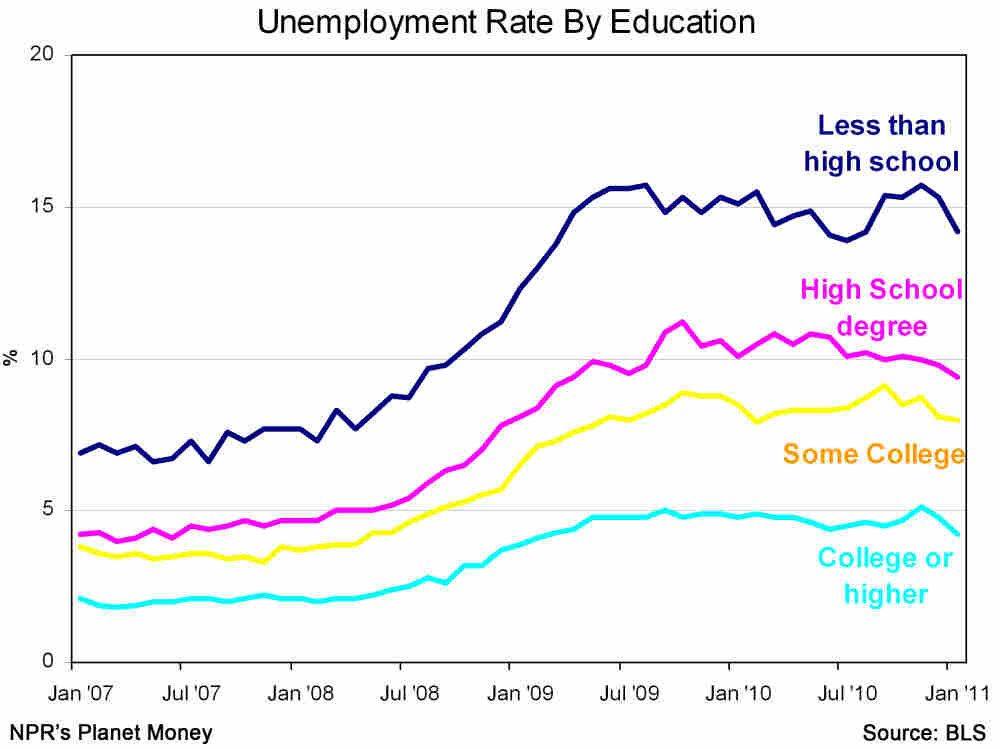 Unemployment rates by education