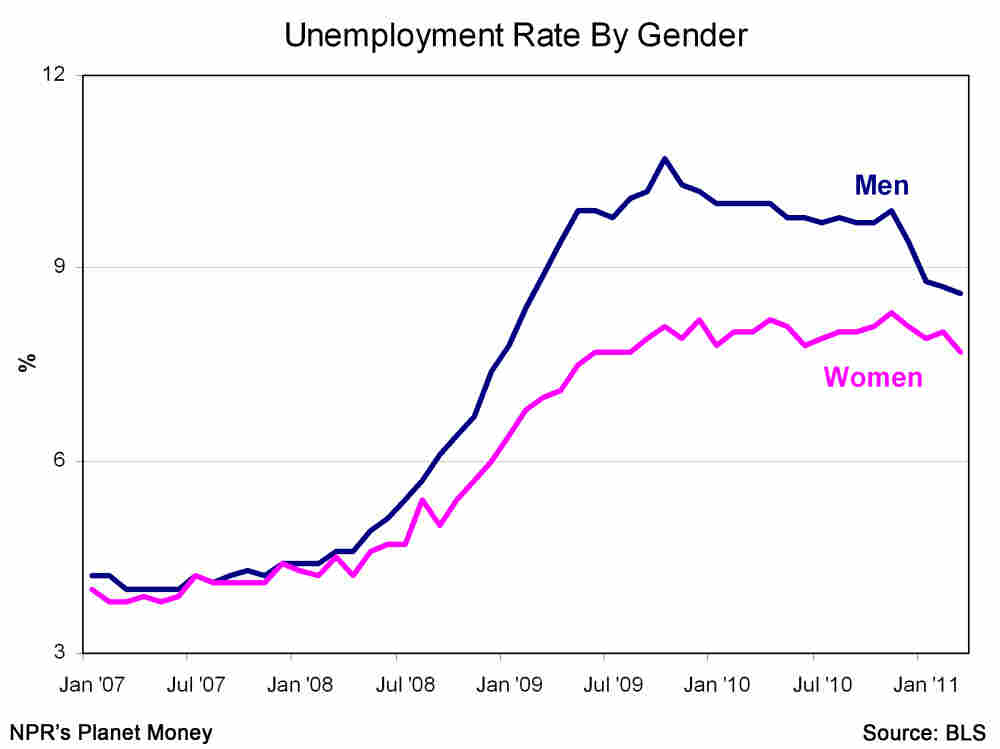 Unemployment rates by gender