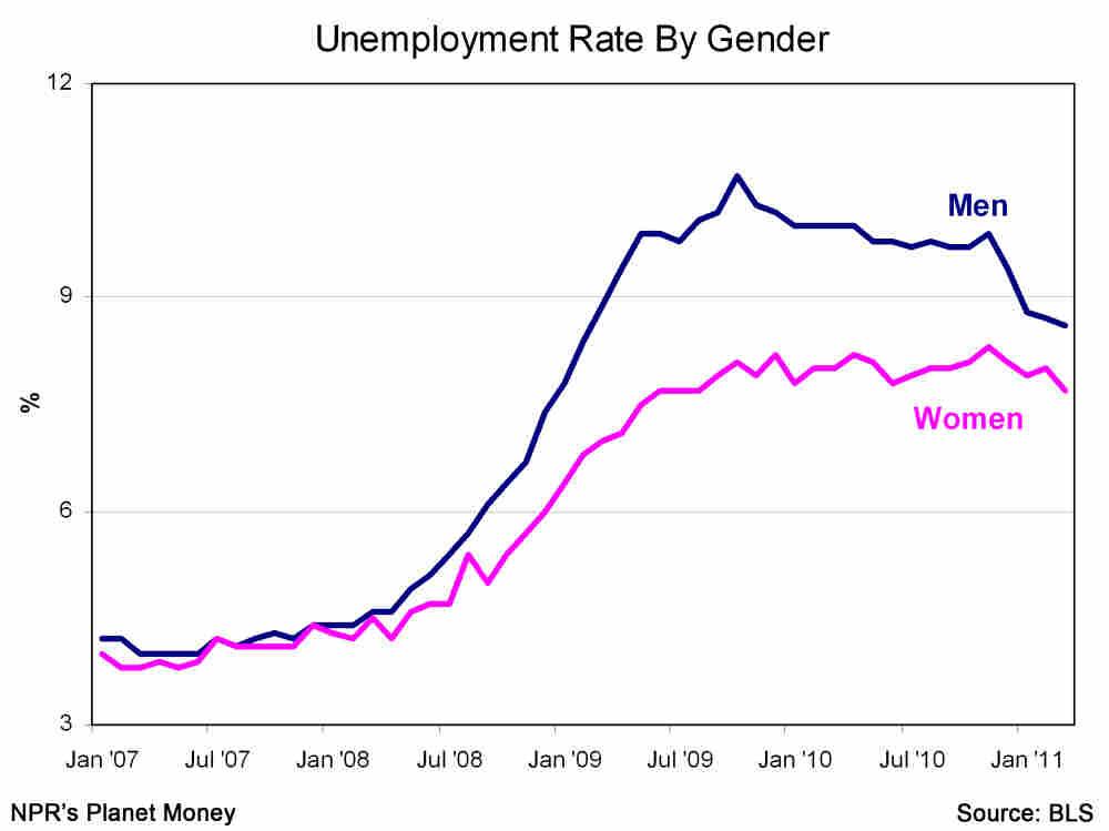 Unemployment rates by gender