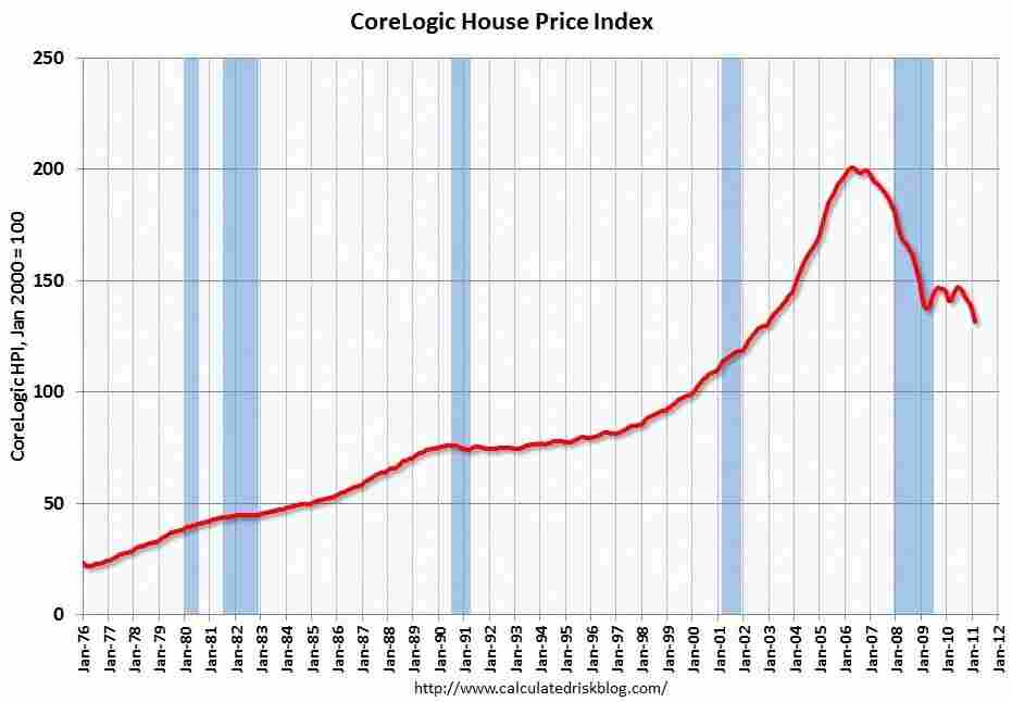 CoreLogic home prices