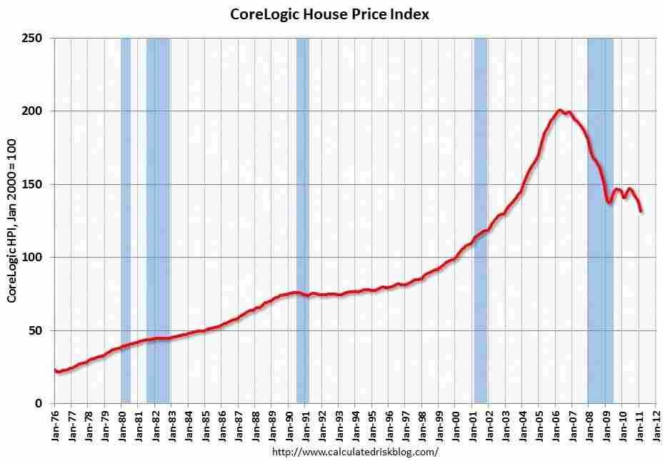 CoreLogic home prices