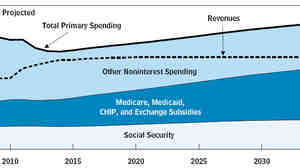 Federal deficit and health care