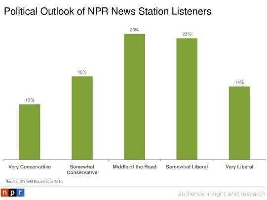 NPR Listeners Political Outlook