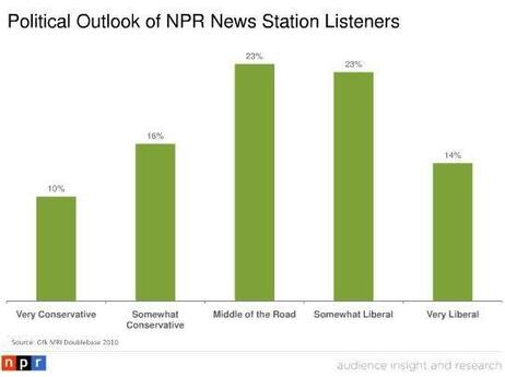NPR listeners