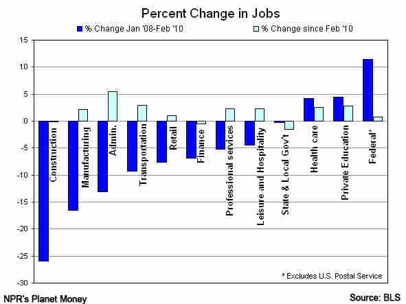 Percent change in jobs, in selected industries.