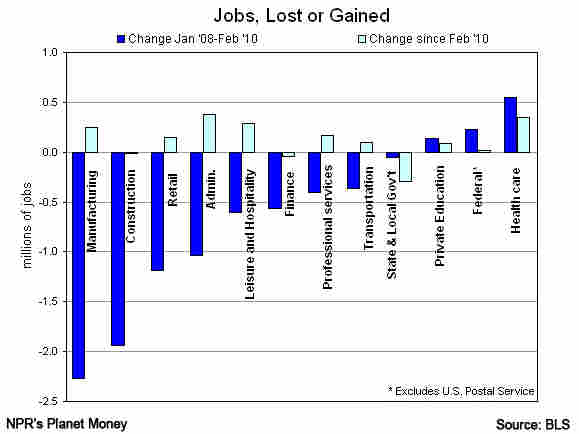 Jobs lost or gained, in selected industries.