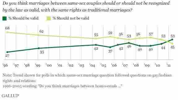 The dark line shows support for same-sex marriage.