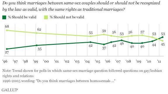 Line marriage same sex time