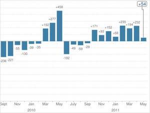 Graphic: U.S. Payrolls