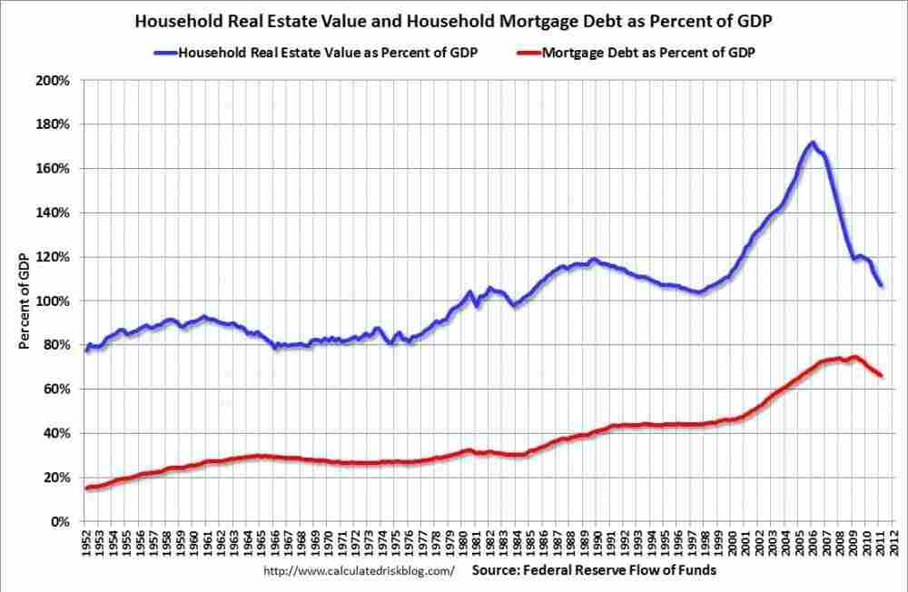 Home prices and mortgage debt