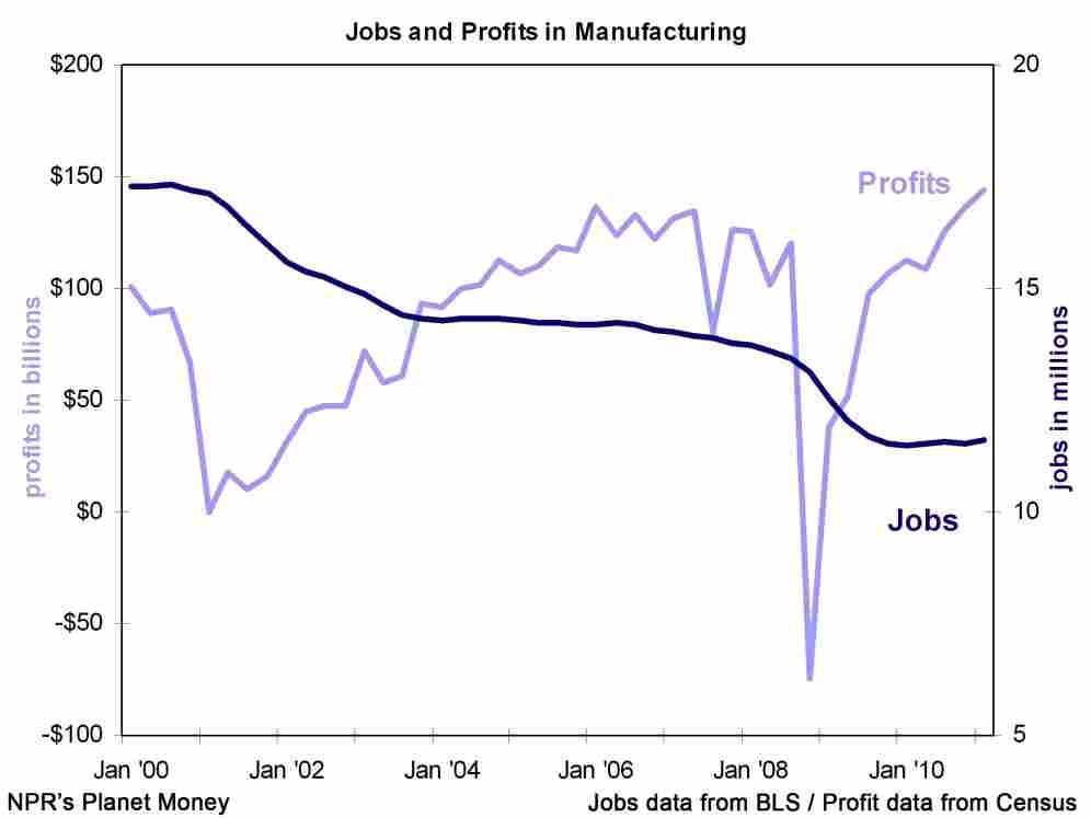 Jobs and profits in manufacturing