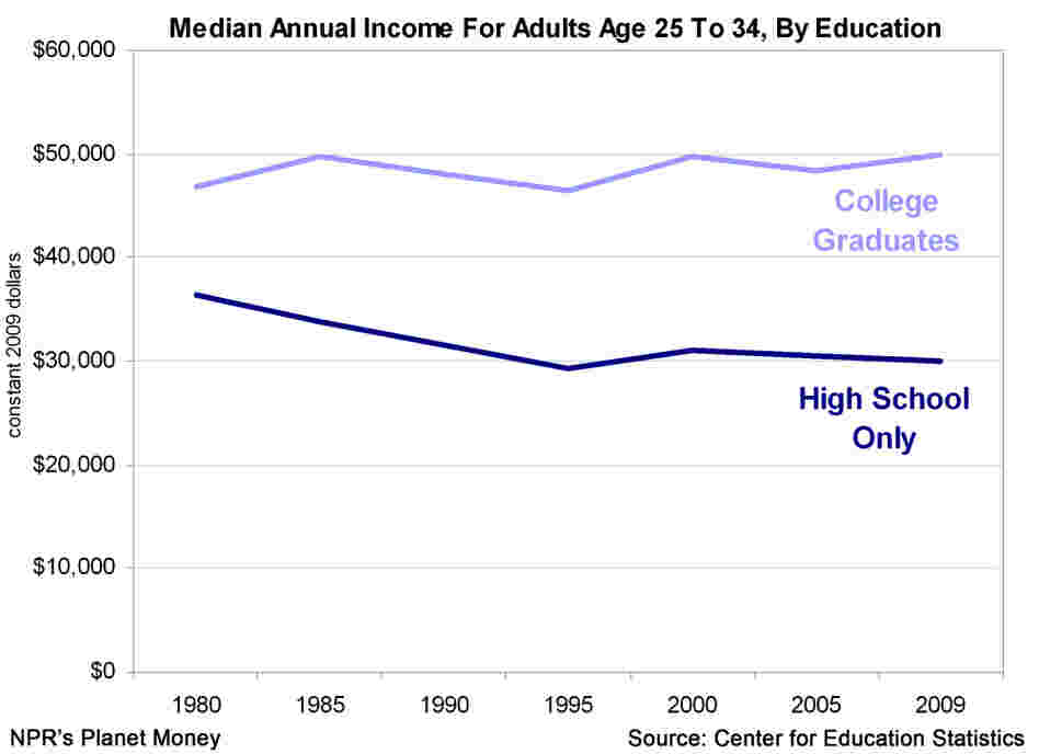 Income by educational attainment