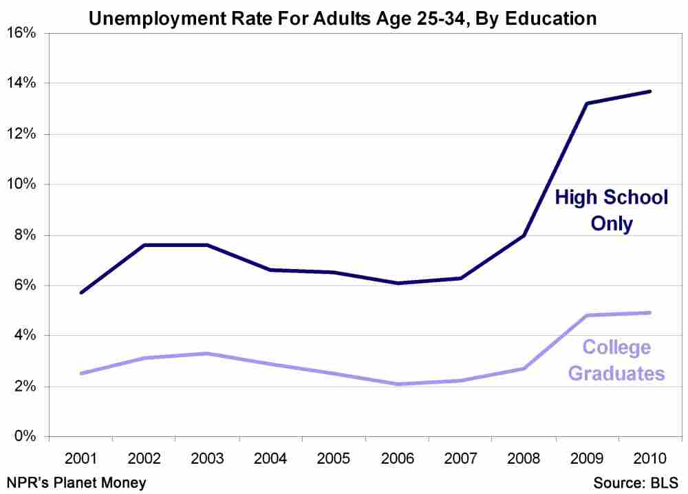 Unemployment rate by educational status