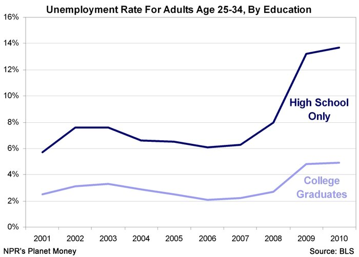Unemployment vs. HS/College Degree