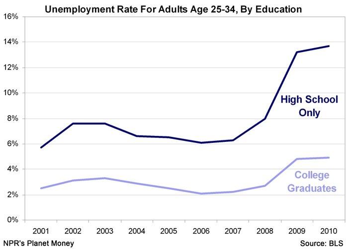 Unemployment vs. HS/College Degree