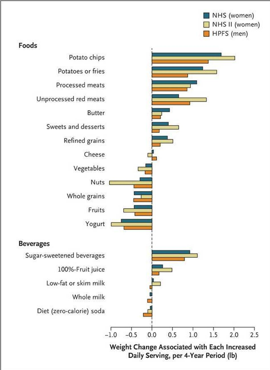 Potatoes — chips, fries and plain — lead the list of foods that can pack on the pounds. (Courtesy of NEJM)
