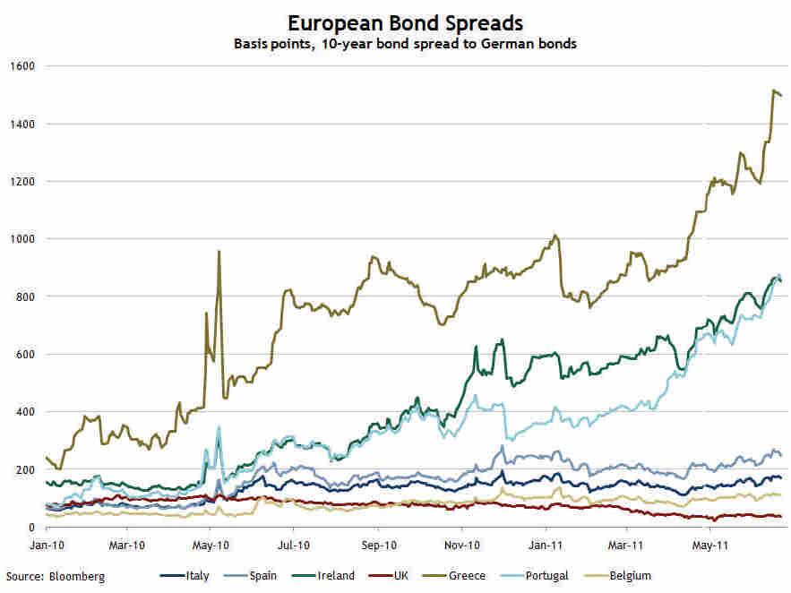 EU spreads