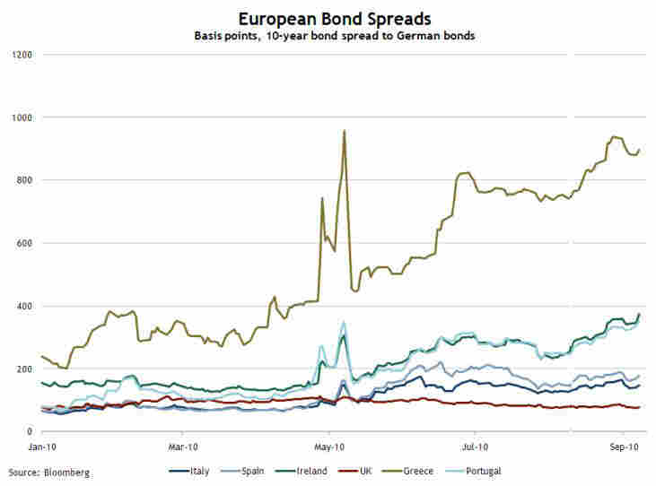 EU spreads, fall 2010