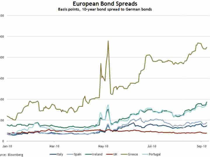 European Bond Spreads
